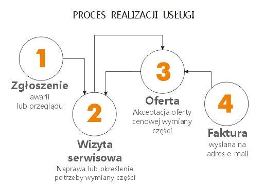 Bramsec Proces realizacji zlecenia